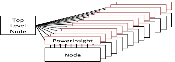 Figure 1. PowerInsight Network Connectivity