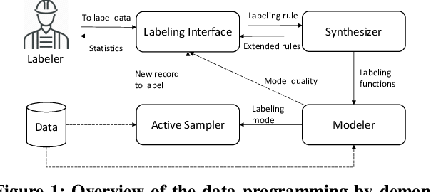 Figure 1 for Data Programming by Demonstration: A Framework for Interactively Learning Labeling Functions