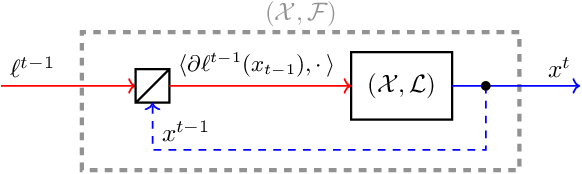 Figure 1 for Composability of Regret Minimizers