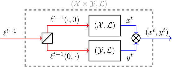 Figure 2 for Composability of Regret Minimizers