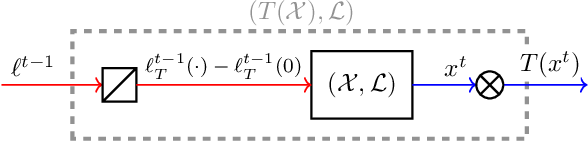 Figure 3 for Composability of Regret Minimizers