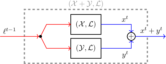 Figure 4 for Composability of Regret Minimizers