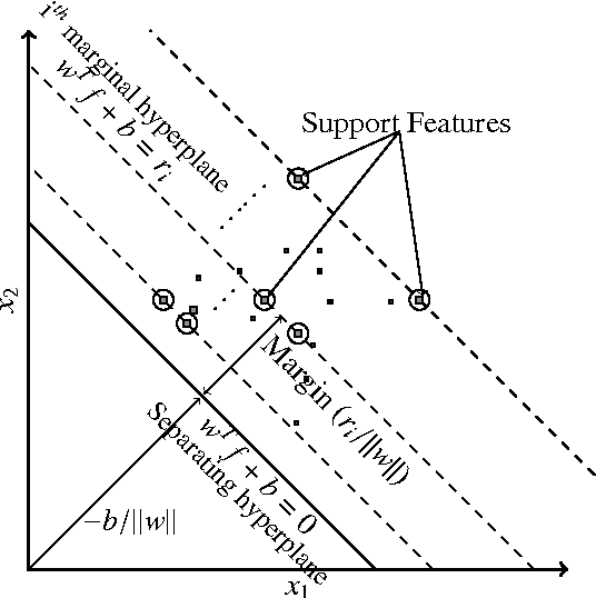 Figure 1 for Max-Margin Feature Selection