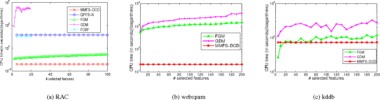 Figure 4 for Max-Margin Feature Selection