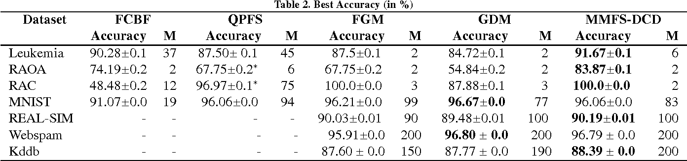 Figure 3 for Max-Margin Feature Selection