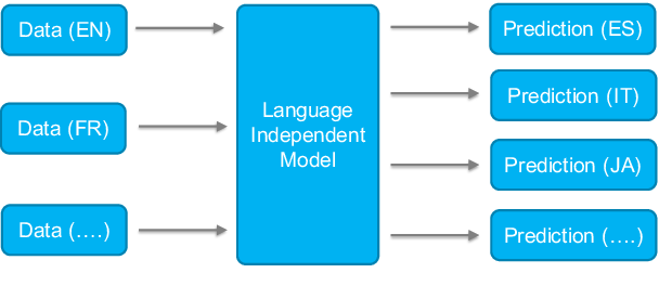 Figure 1 for An Empirical Study of Factors Affecting Language-Independent Models