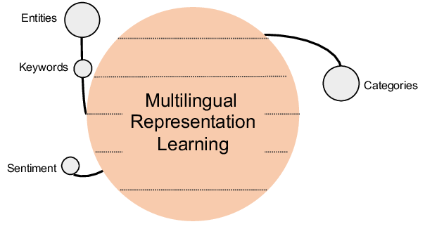 Figure 3 for An Empirical Study of Factors Affecting Language-Independent Models