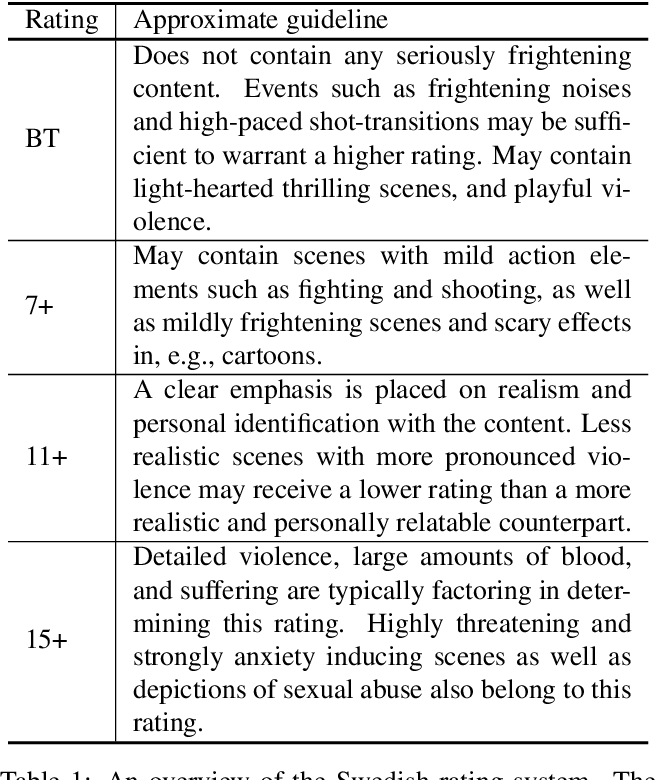 Figure 2 for Is this Harmful? Learning to Predict Harmfulness Ratings from Video