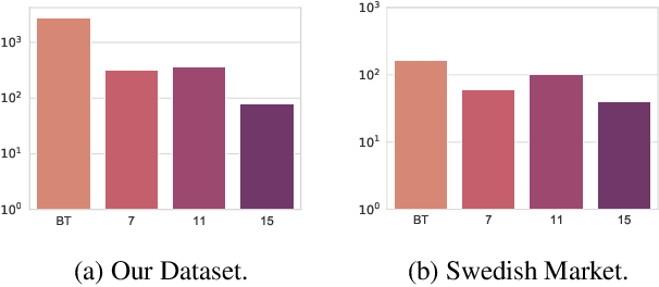 Figure 4 for Is this Harmful? Learning to Predict Harmfulness Ratings from Video