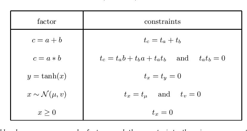 Figure 4 for Detecting Parameter Symmetries in Probabilistic Models