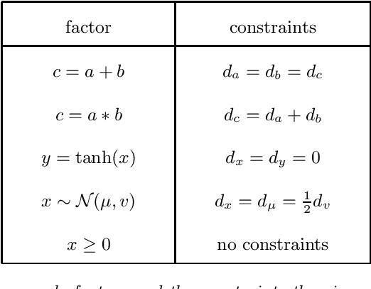 Figure 1 for Detecting Parameter Symmetries in Probabilistic Models
