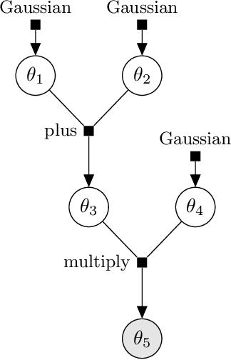 Figure 2 for Detecting Parameter Symmetries in Probabilistic Models