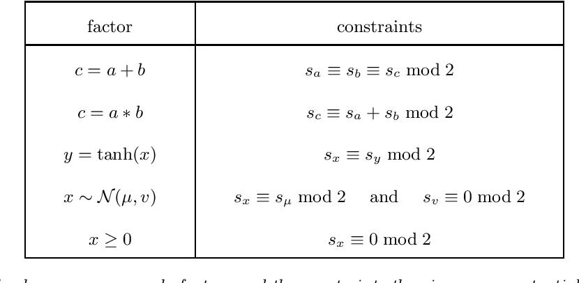 Figure 3 for Detecting Parameter Symmetries in Probabilistic Models