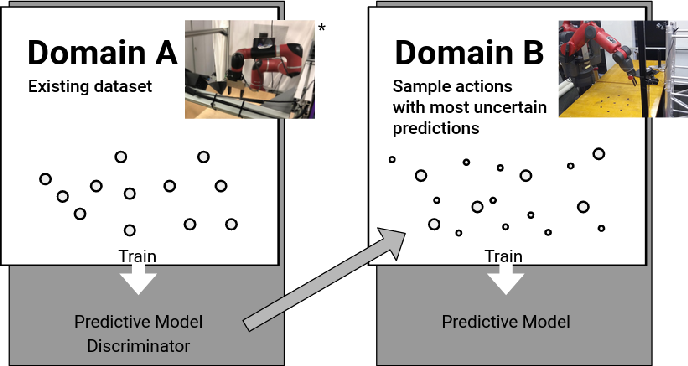 Figure 1 for Action for Better Prediction