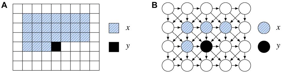 Figure 1 for Mixtures of conditional Gaussian scale mixtures applied to multiscale image representations