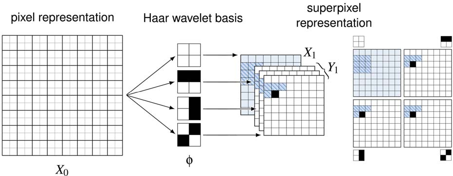 Figure 3 for Mixtures of conditional Gaussian scale mixtures applied to multiscale image representations