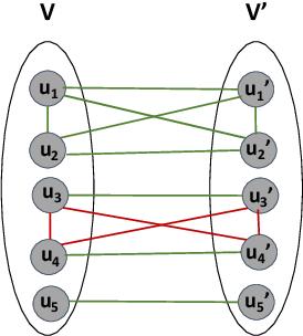 Figure 2 for Fair Correlation Clustering