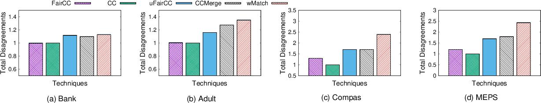Figure 3 for Fair Correlation Clustering