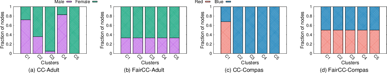 Figure 4 for Fair Correlation Clustering