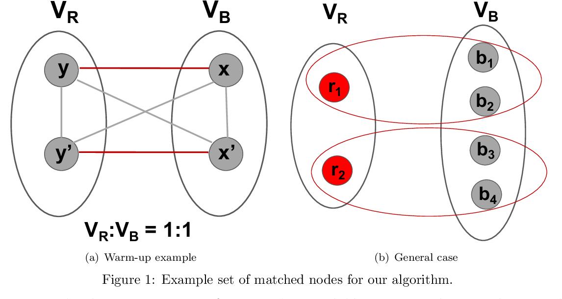 Figure 1 for Fair Correlation Clustering