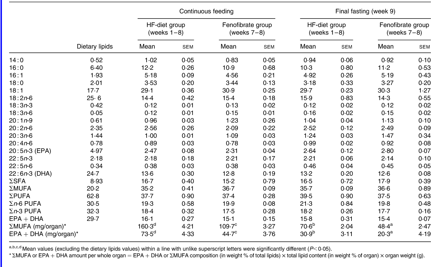 Table 6 From Hypolipidaemic Effects Of Fenofibrate And Fasting In
