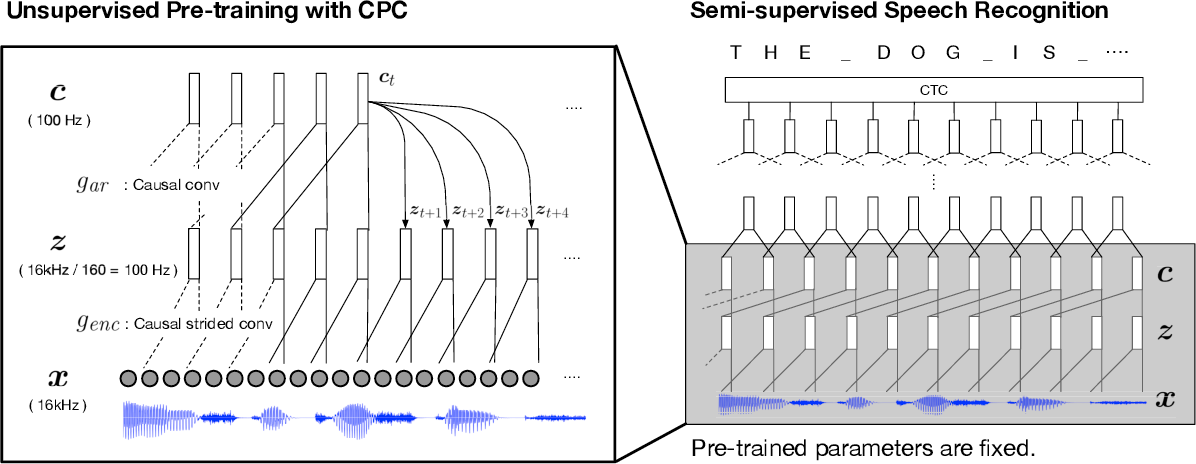 Figure 1 for Learning Robust and Multilingual Speech Representations