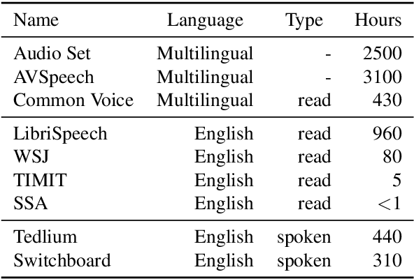 Figure 2 for Learning Robust and Multilingual Speech Representations