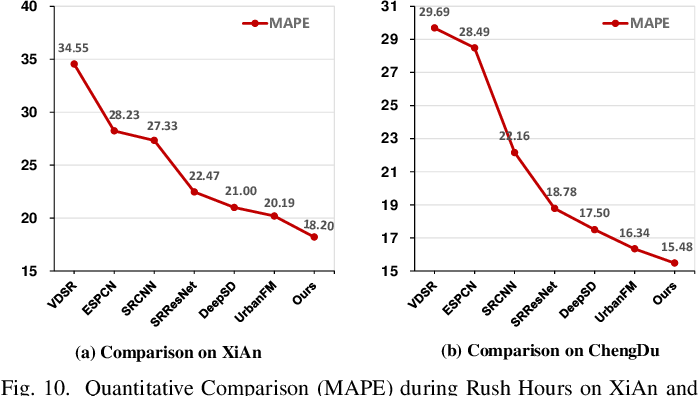Figure 2 for Road Network Guided Fine-Grained Urban Traffic Flow Inference