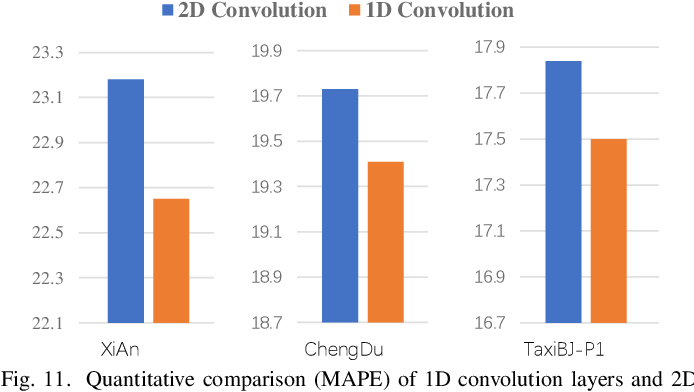 Figure 3 for Road Network Guided Fine-Grained Urban Traffic Flow Inference