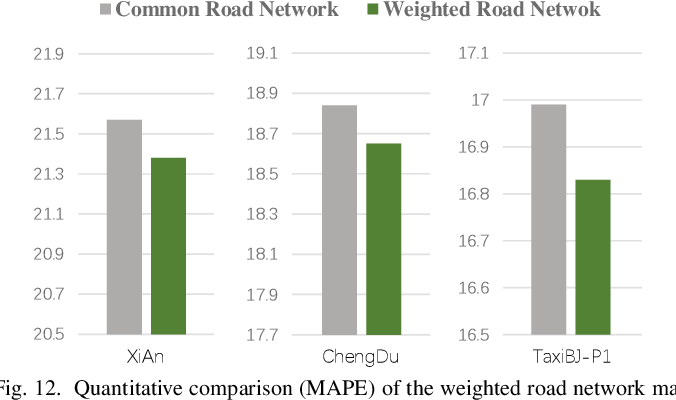 Figure 4 for Road Network Guided Fine-Grained Urban Traffic Flow Inference