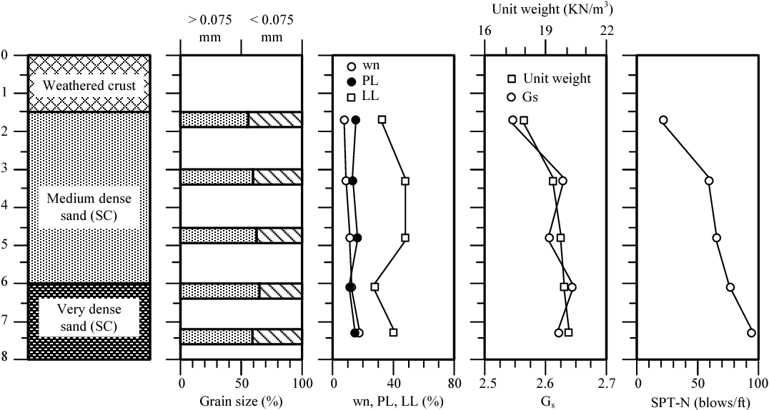 Figure 2 from Numerical analysis of bearing reinforcement earth (BRE
