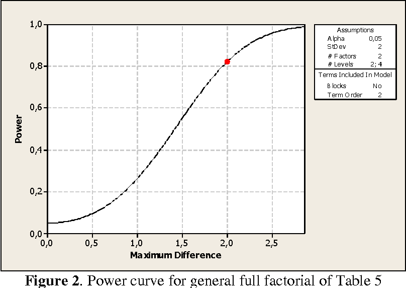 Figure 2 from Estimation of sample size and power for