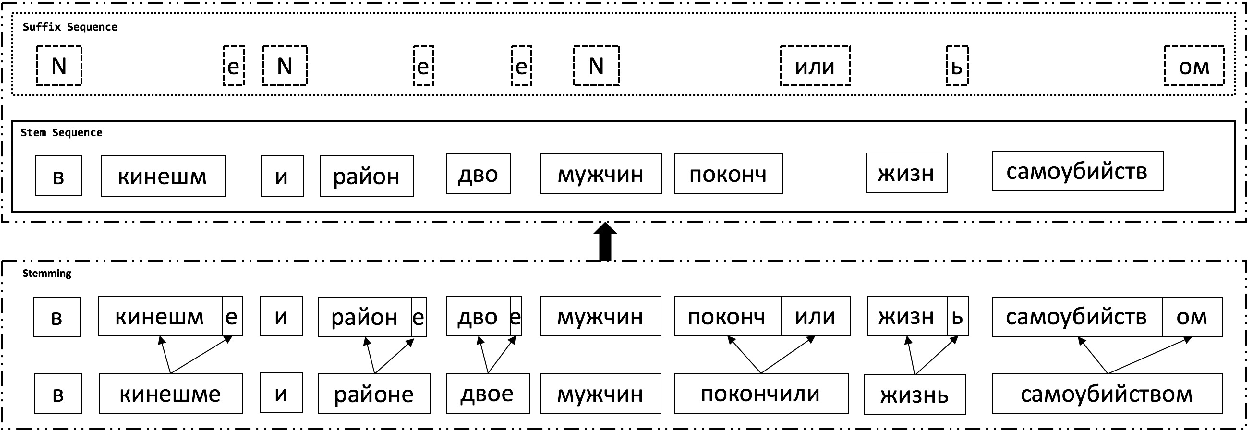 Figure 1 for Improved English to Russian Translation by Neural Suffix Prediction