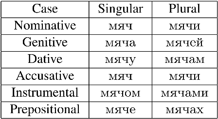 Figure 3 for Improved English to Russian Translation by Neural Suffix Prediction