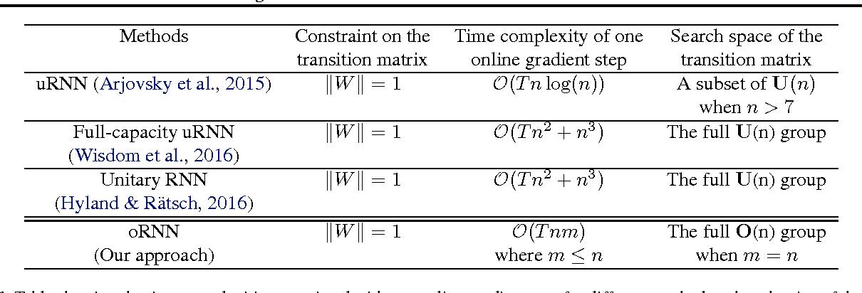 Figure 1 for Efficient Orthogonal Parametrisation of Recurrent Neural Networks Using Householder Reflections