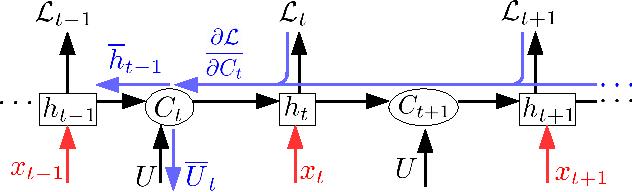 Figure 2 for Efficient Orthogonal Parametrisation of Recurrent Neural Networks Using Householder Reflections