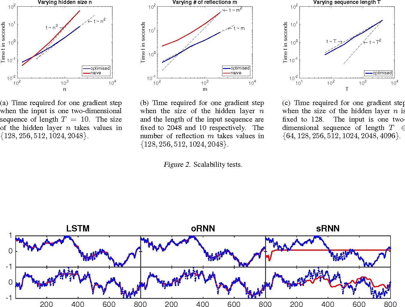 Figure 3 for Efficient Orthogonal Parametrisation of Recurrent Neural Networks Using Householder Reflections