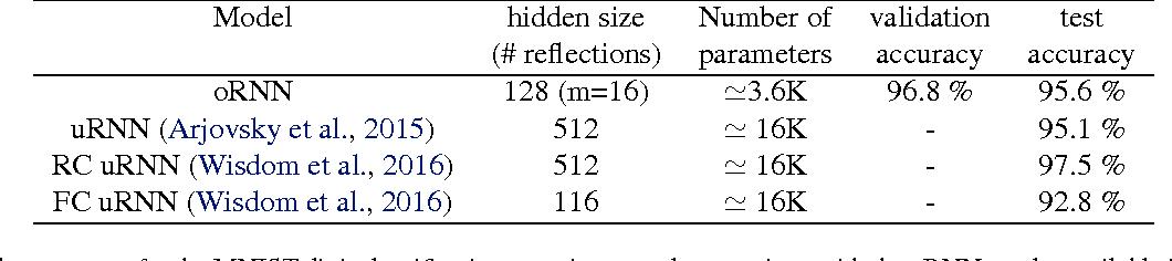 Figure 4 for Efficient Orthogonal Parametrisation of Recurrent Neural Networks Using Householder Reflections