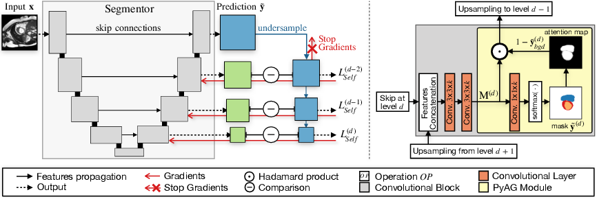 Figure 2 for Self-supervised Multi-scale Consistency for Weakly Supervised Segmentation Learning