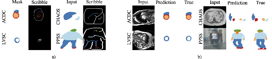 Figure 3 for Self-supervised Multi-scale Consistency for Weakly Supervised Segmentation Learning