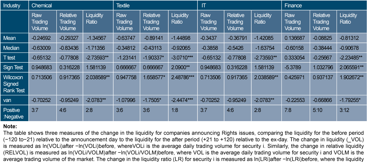 PDF] Liquidity changes around bonus and rights issue announcements