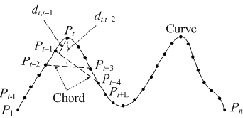 A Fast Corner Detector Based on the Chord-to-Point Distance