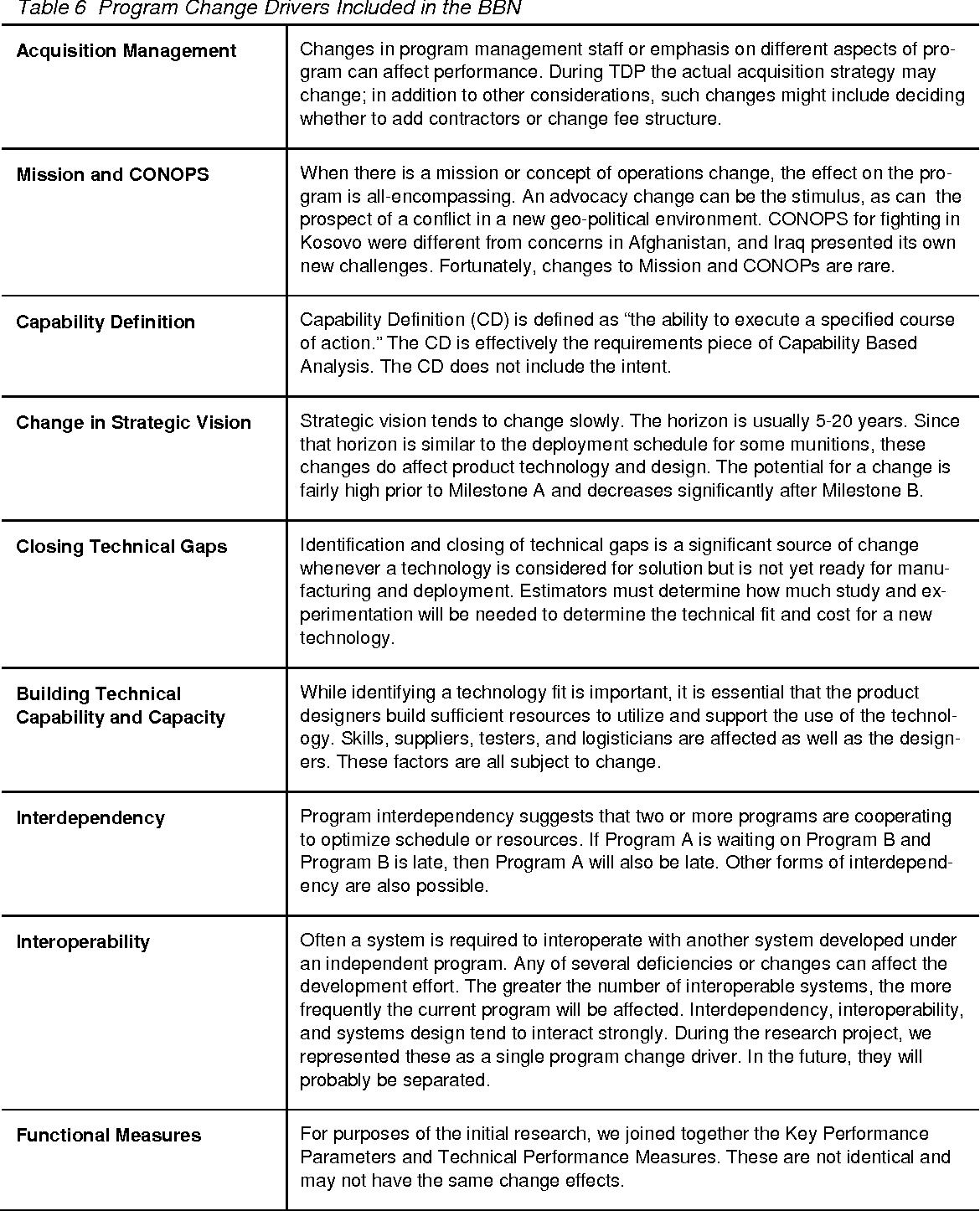 change capability definition