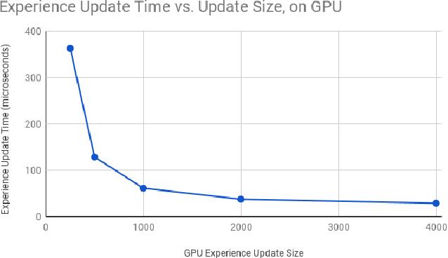 Figure 4 for Deep In-GPU Experience Replay