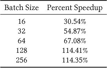 Figure 2 for Deep In-GPU Experience Replay