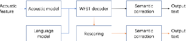 Figure 1 for BART based semantic correction for Mandarin automatic speech recognition system