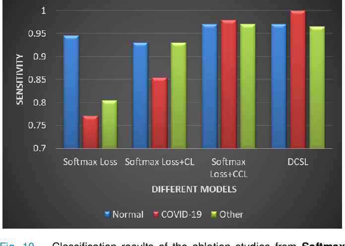Figure 2 for Robust Screening of COVID-19 from Chest X-ray via Discriminative Cost-Sensitive Learning