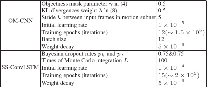 Figure 2 for Predicting Video Saliency with Object-to-Motion CNN and Two-layer Convolutional LSTM