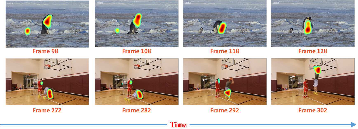 Figure 1 for Predicting Video Saliency with Object-to-Motion CNN and Two-layer Convolutional LSTM