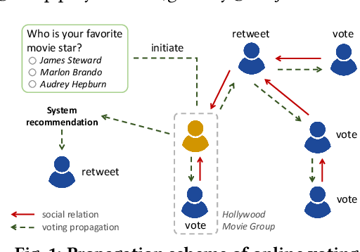 Figure 1 for Joint Topic-Semantic-aware Social Recommendation for Online Voting